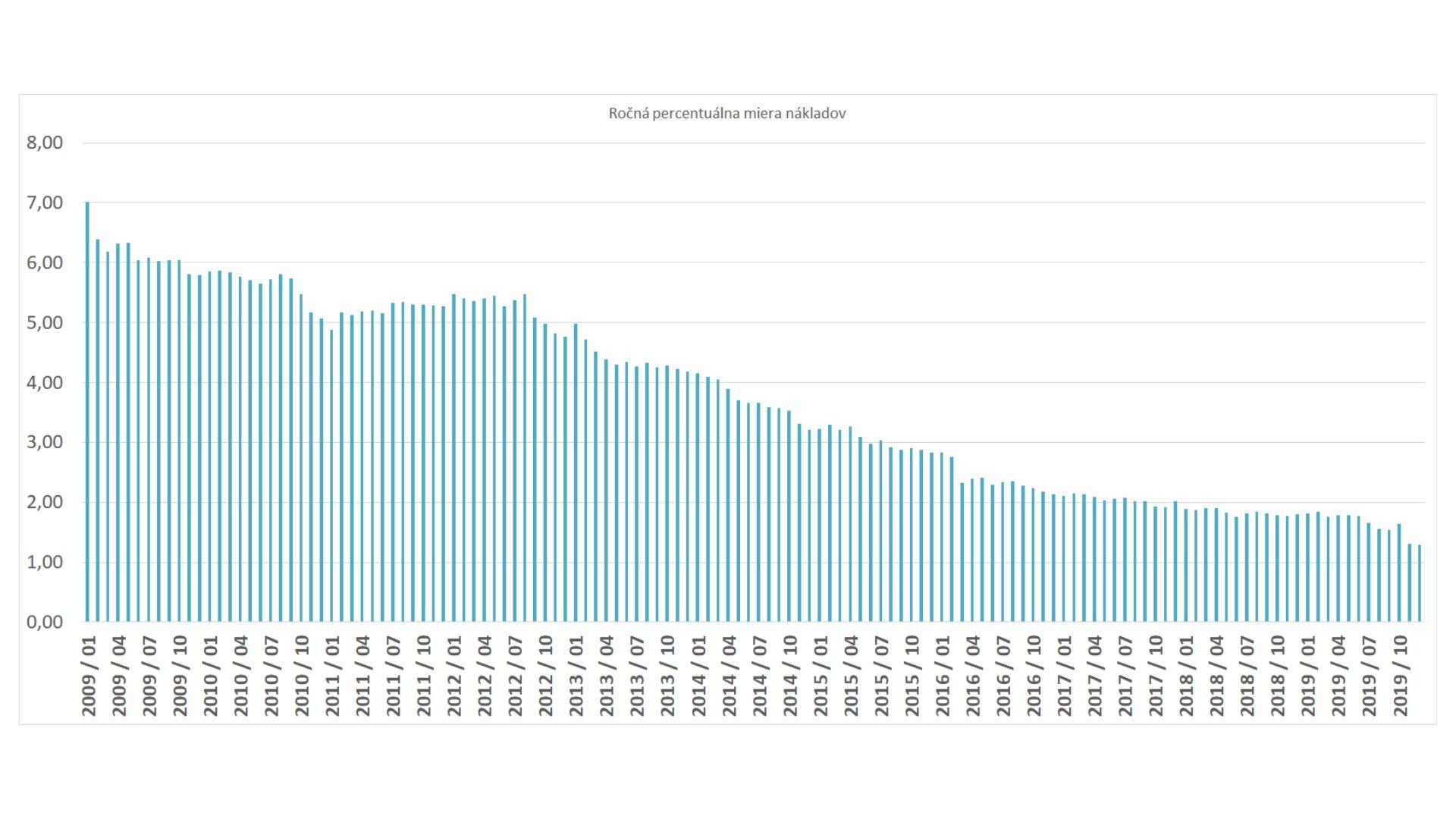 RPMN ročná percentuálna miera nákladov vývoj a Slovensku