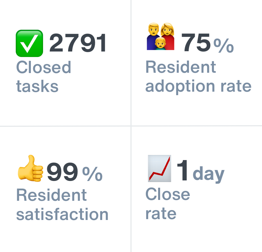 In-app reporting showing a digest of task status and resident satisfaction across four communities