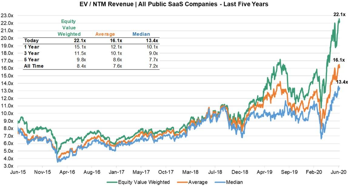 Meritech Capital / Public SaaS Valuation Update & Post-Q1 Earnings (Part 2/2)