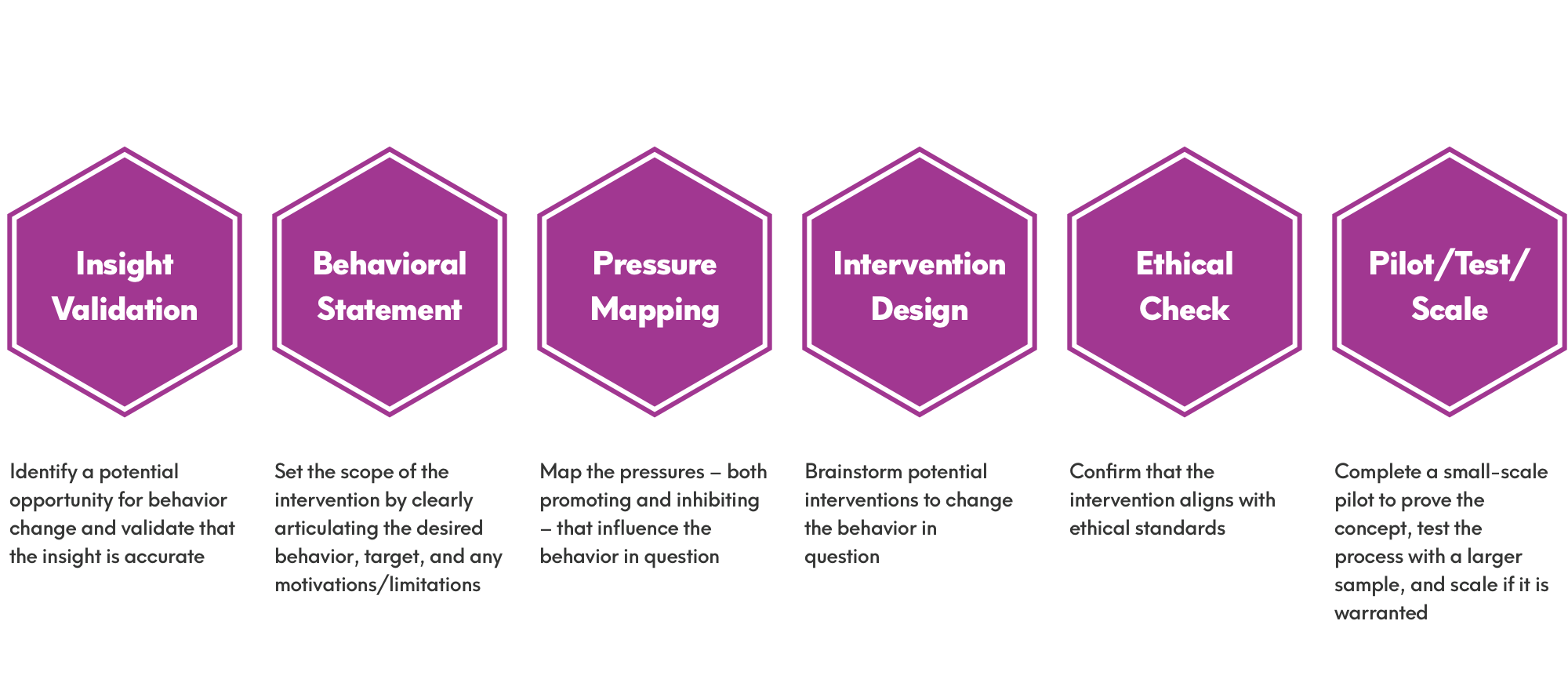 Intervention Design Process