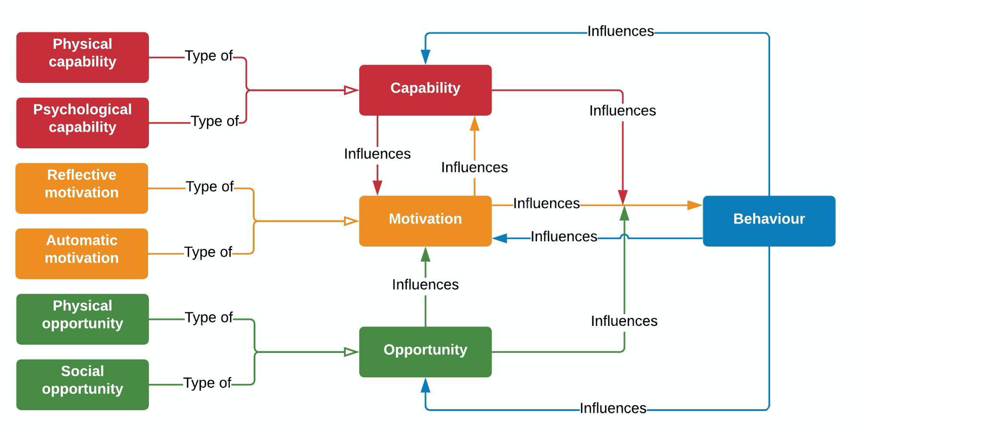 COM-B | Capability, Oppportunity, Motivation → Behavior