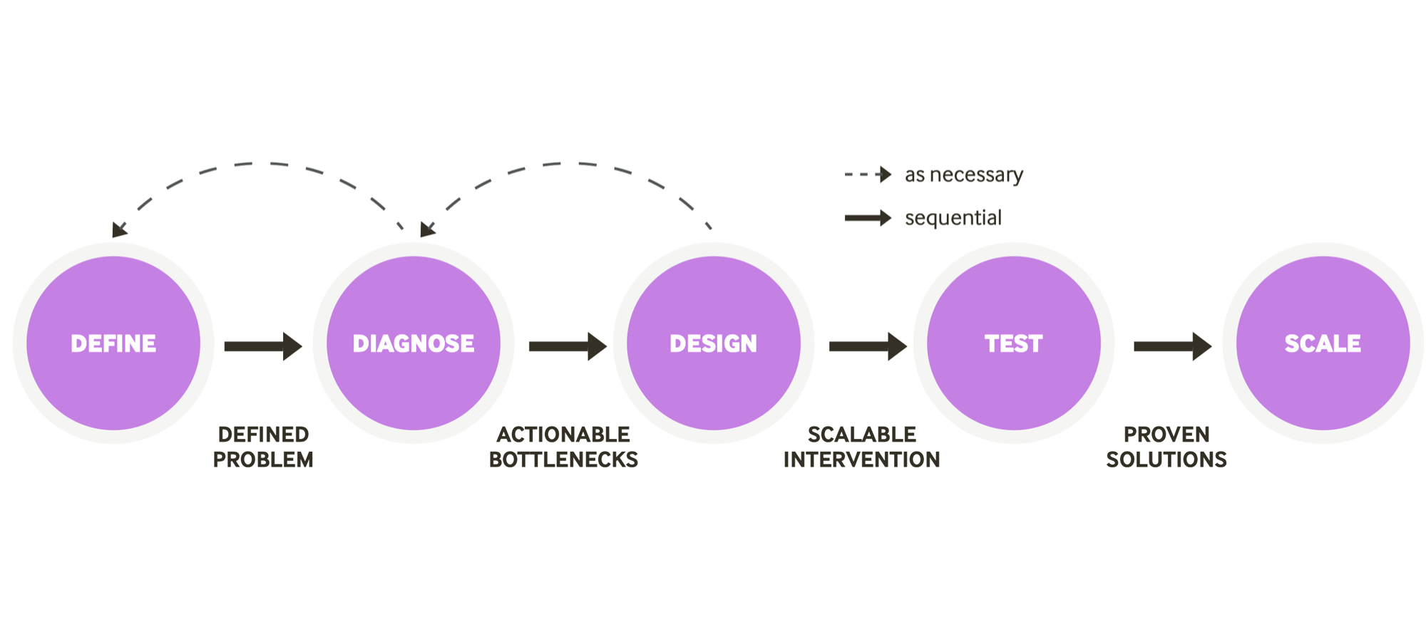 Behavioral Design Process