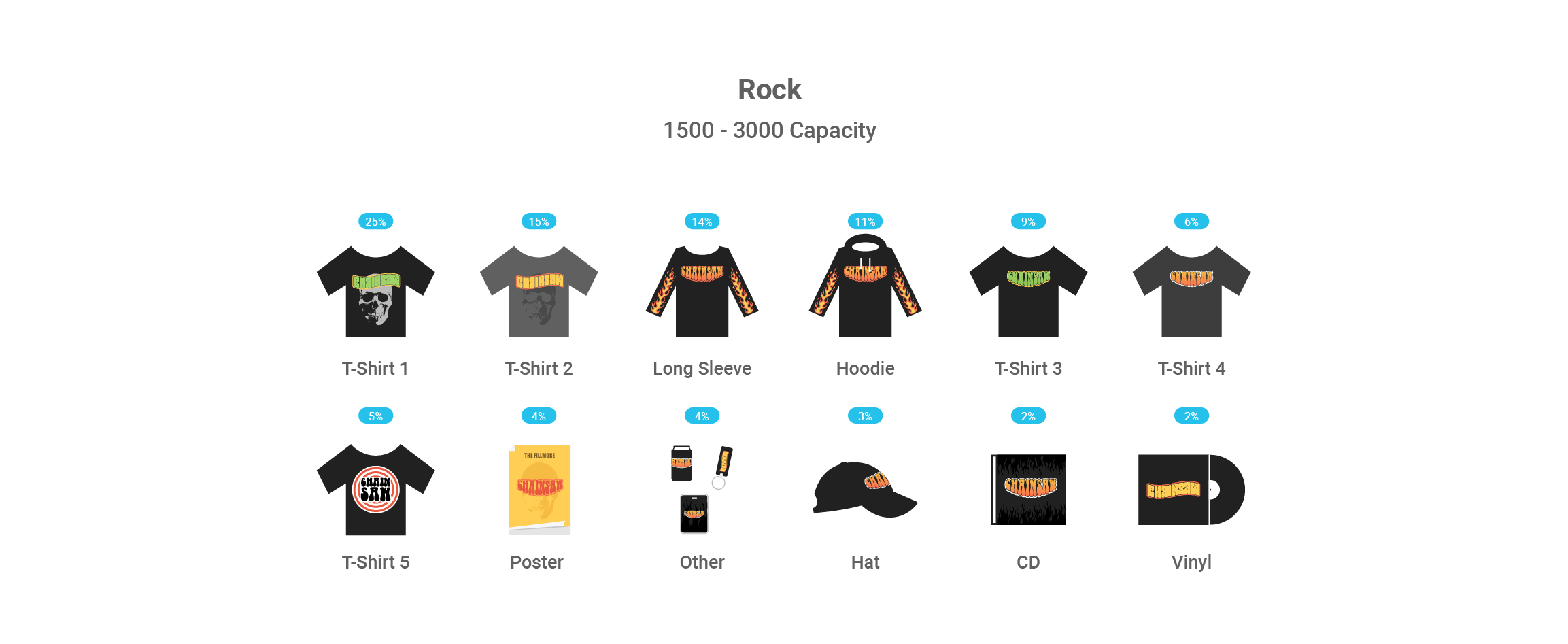 top grossing rock merchandise