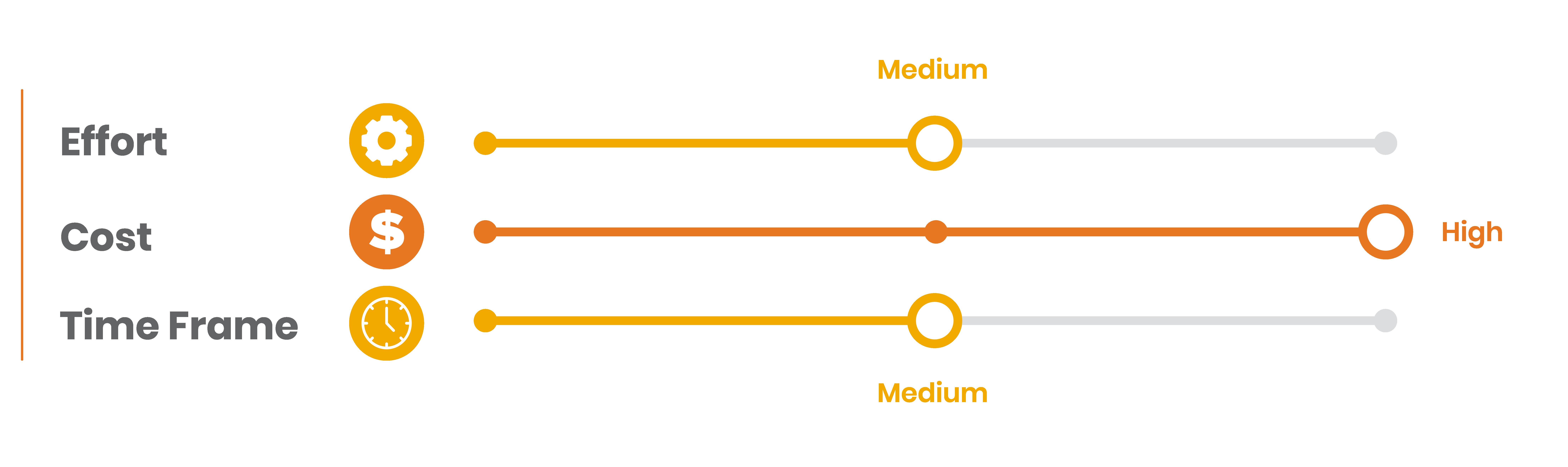 11.Bar side graphic with three metrics effort medium risk, cost high risk, time frame medium risk