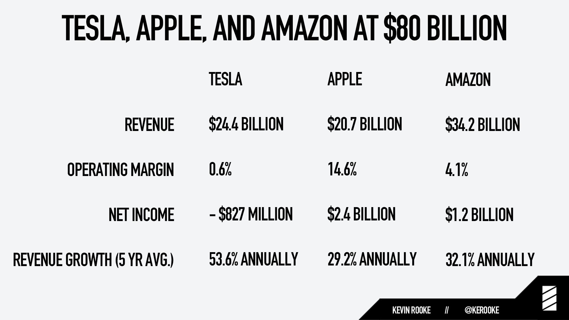 Tesla at $80 billion market cap vs Apple and Amazon at $80 billion