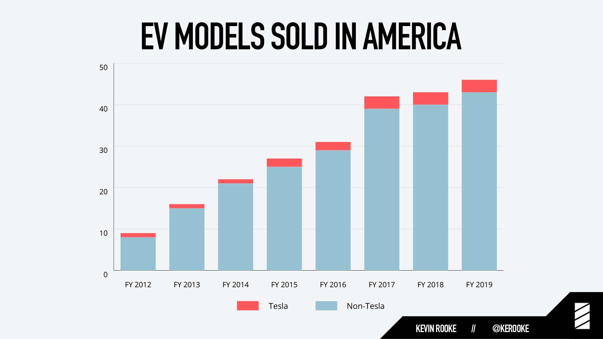 Tesla EVs sold in America vs. non-Tesla EVs sold in America