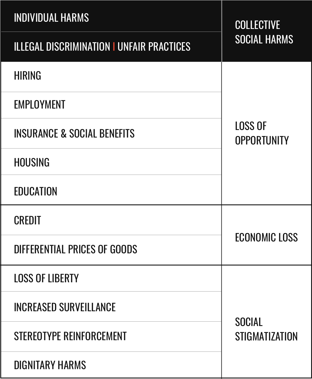 Individual Harms, Illegal Discrimination, Unfair Practices, Collective Social Harms