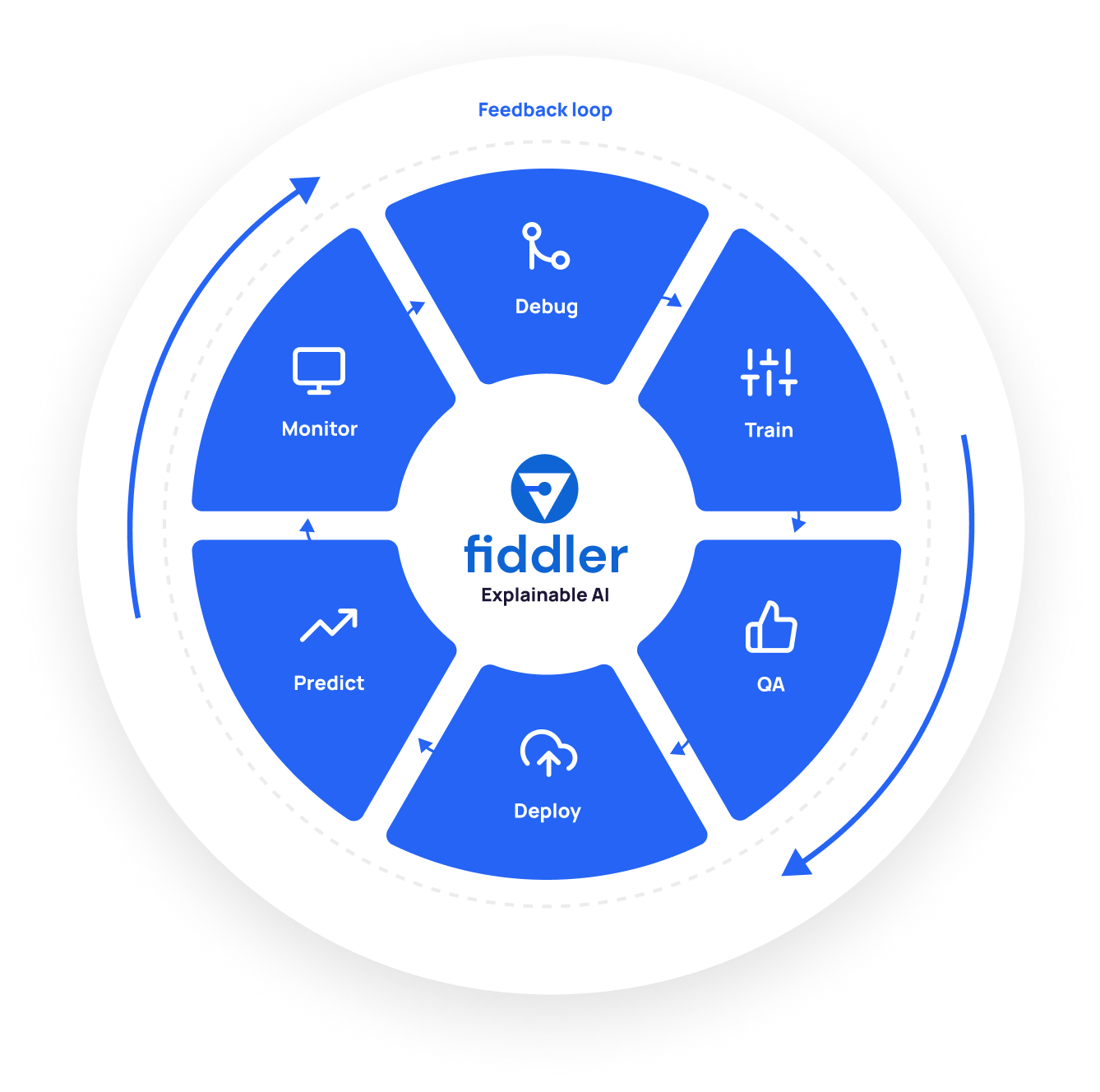 An illustration of Fiddler's Explainable AI Feedback Loop. Fiddler uses explainable AI to provide useful insights throughout the lifecycle of machine learning models - train, QA, deploy, predict, monitor, and debug.
