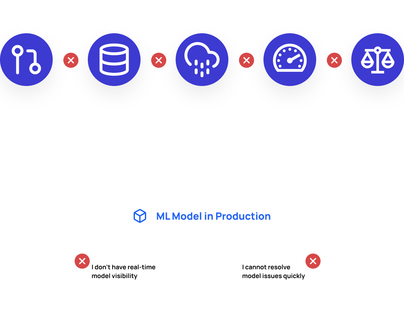 An illustration of MLOps without Fiddler's ML MPM Platform. Users such as Data Scientists and ML Engineers do not have real-time visibility and cannot resolve model issues like data drift, data integrity, outliers, performance, and bias quickly.