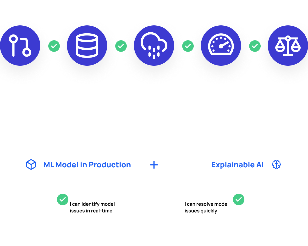 An illustration of MLOps with Fiddler's ML MPM Platform. Thanks to Explainable AI, Fiddler's ML Model Performance Management Platform helps data scientists and ML engineers to quickly find and solve ML Issues such as data drift, data integrity, outliers, performance, and bias.