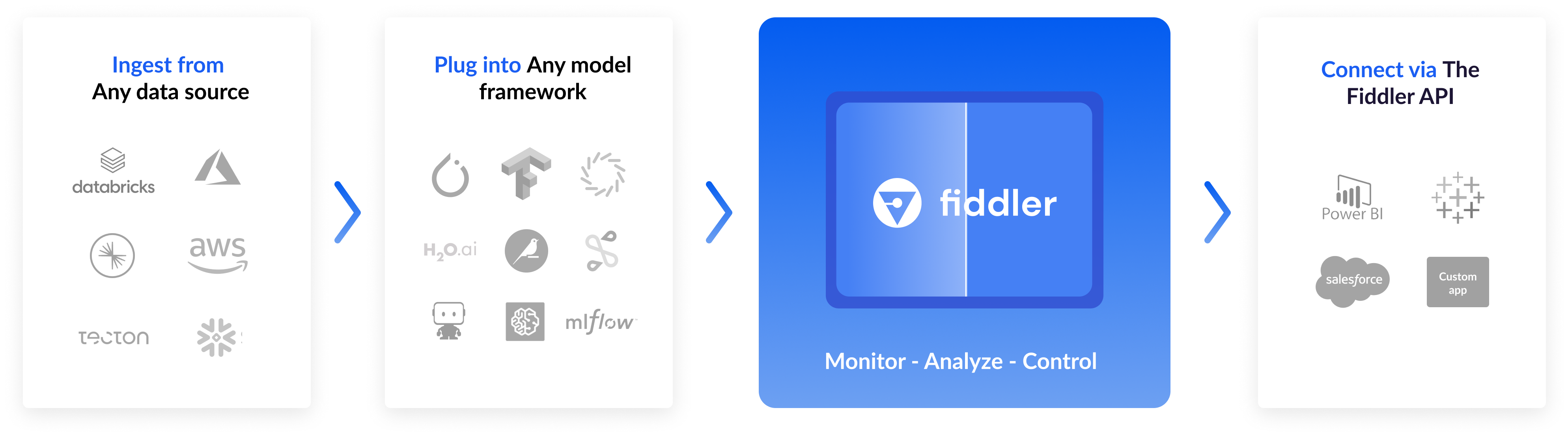 Fiddler's Accelerated MLOps at a glance diagram. Fiddler's ML Monitoring solutions can ingest from any data source (for example, databricks, azure, aws, snowflake) and plug into any model framework (like pytorch, tensorflow, h20.ai, dataiku) to start monitoring and analyzing models. Once connected, the monitoring output and generated explanations from Fiddler's latest Explainable AI technology can be used in PowerBI, Tableau, Salesforce, and other custom applications via Fiddler API.