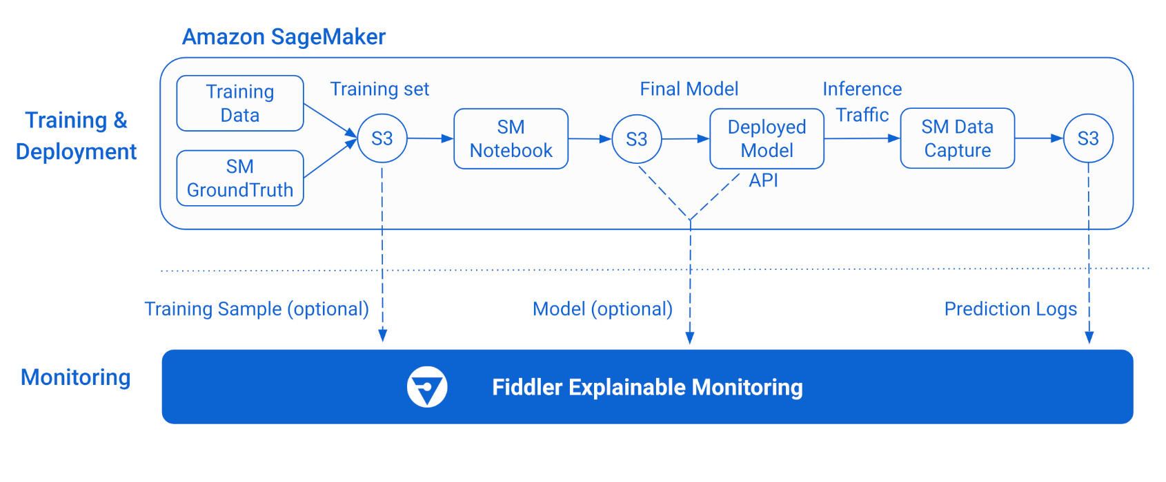 Complex architecture diagram of how Fiddler connects with SageMaker at different point to monitor, analyze, and control machine learning models