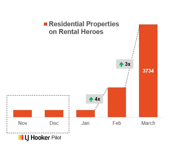Rental Heroes growth chart