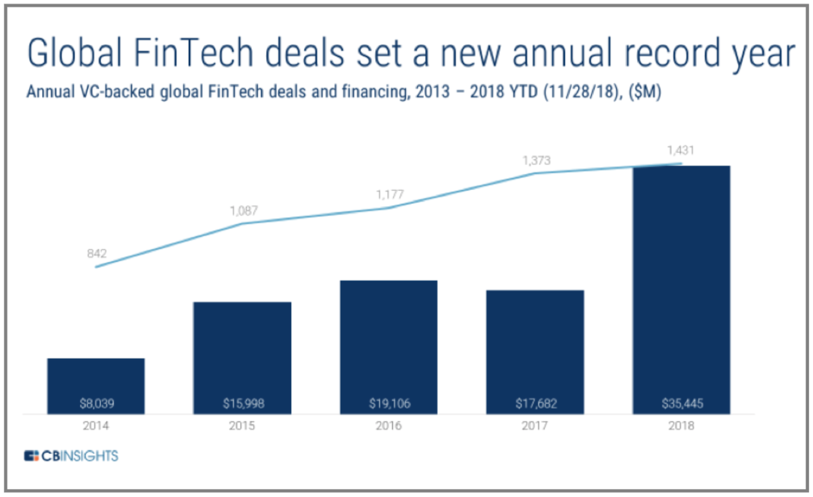 Upward trend of annual VC-backed global FinTech deals