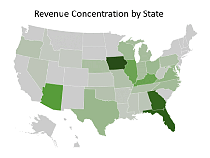 Revenue Concentration by State