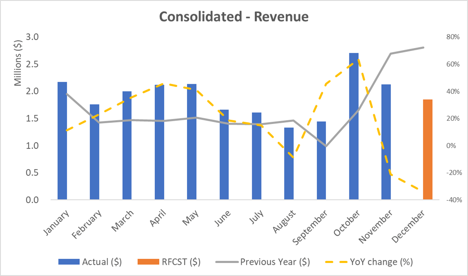 Consolidated - Revenue