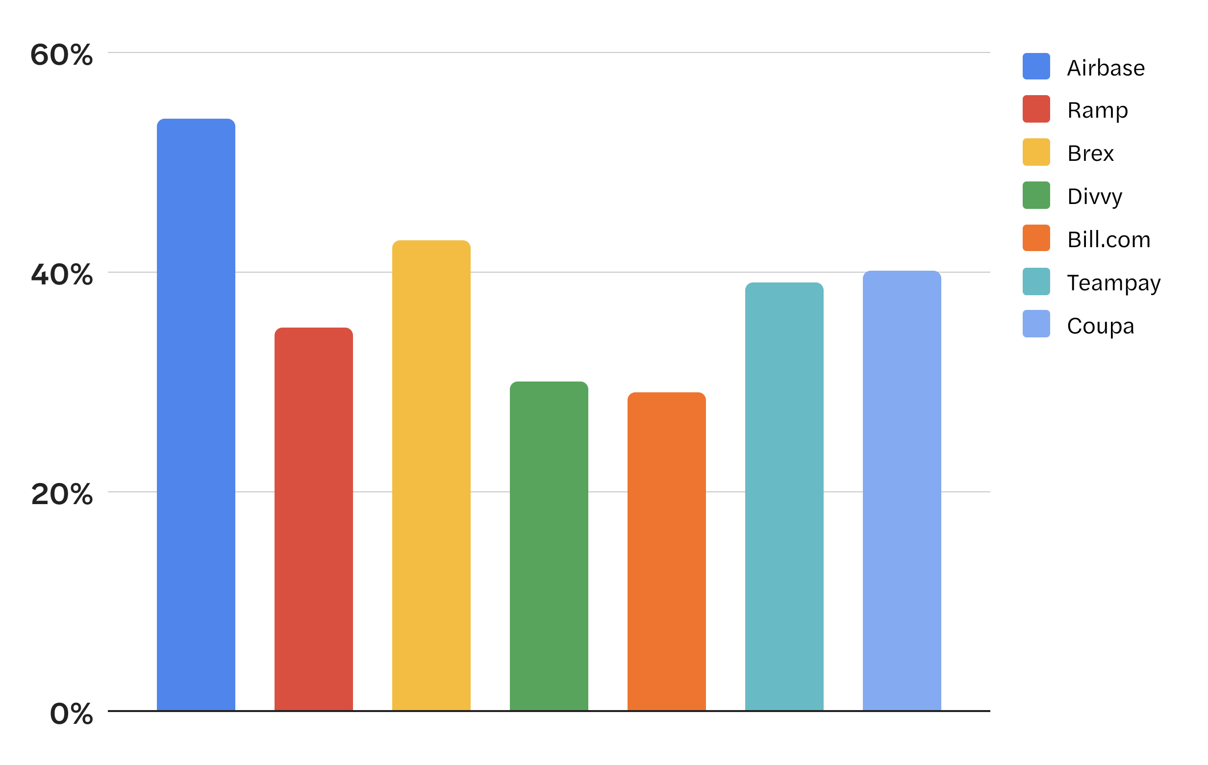 Percentage of positive UI/UX reviews