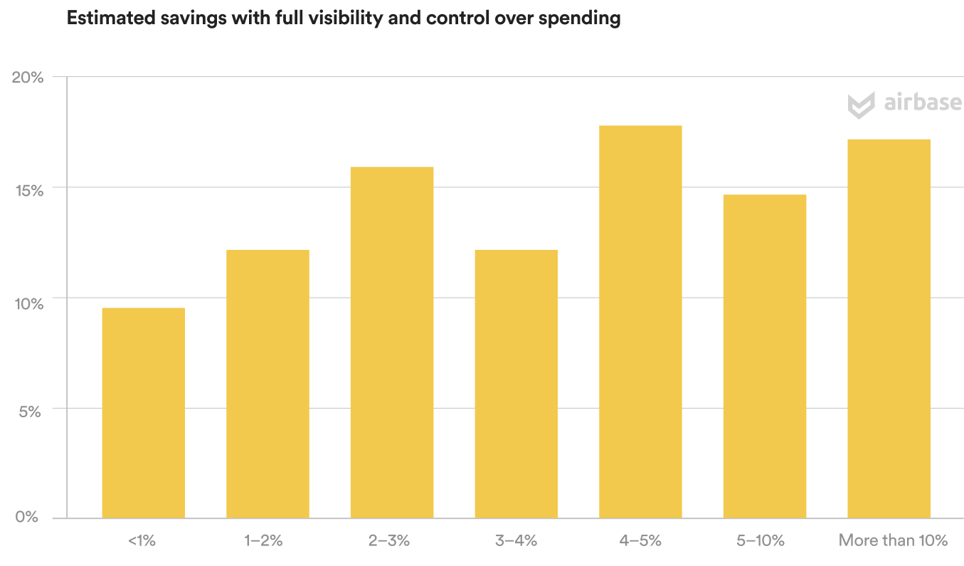 Estimated savings with full visibility and control over spending