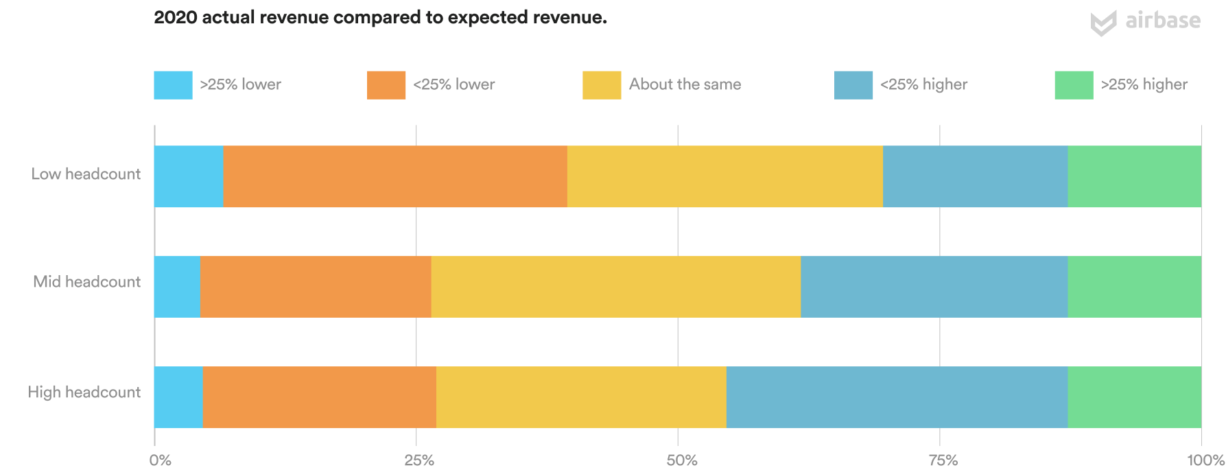 2020 actual revenue compared to expected revenue.