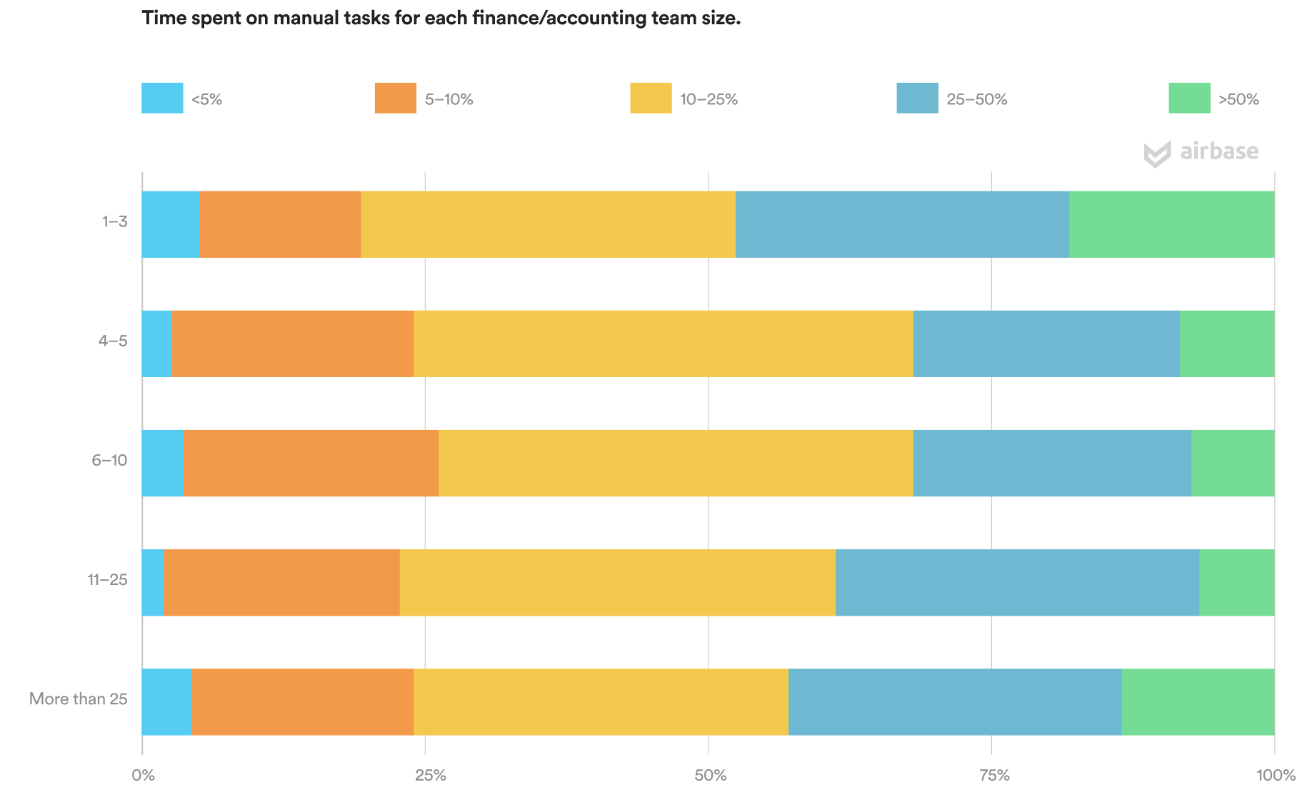 Time spent on manual tasks for each finance/accounting team size.
