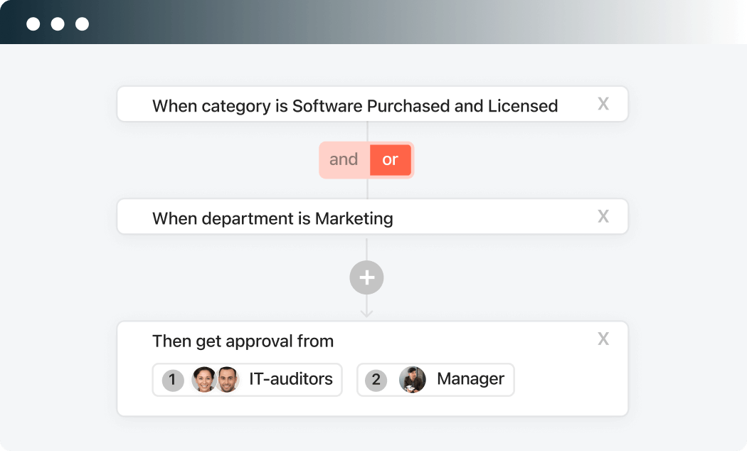 Custom approval workflows.