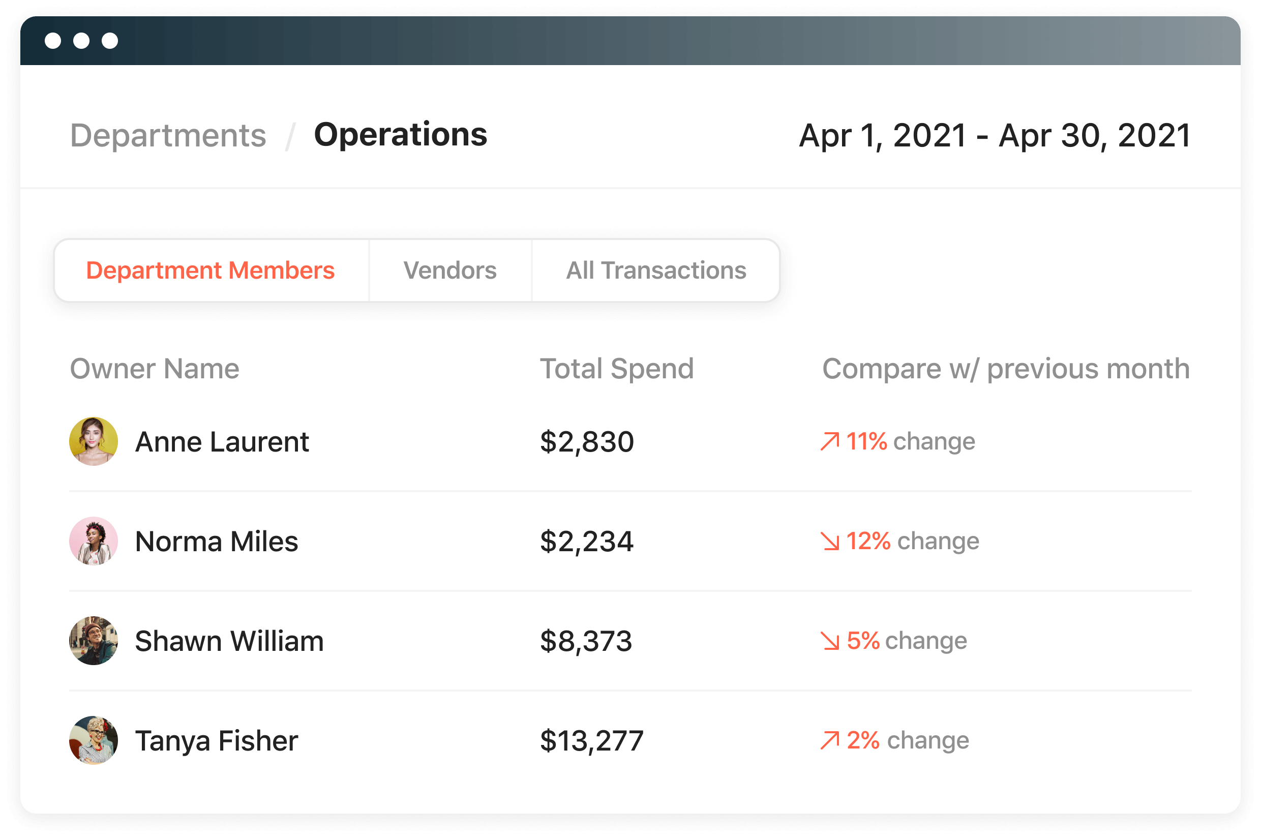 Airbase real-time reporting includes spending on cards and via invoices.