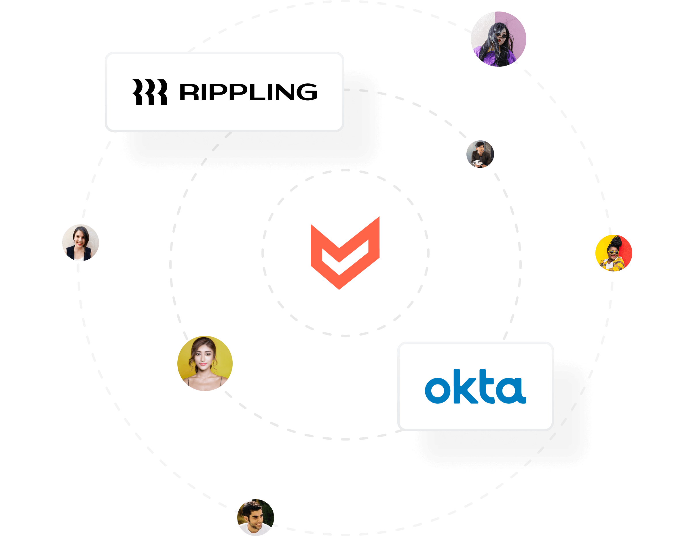 Graphic displaying how users flow directly from Okta and Rippling into Airbase.