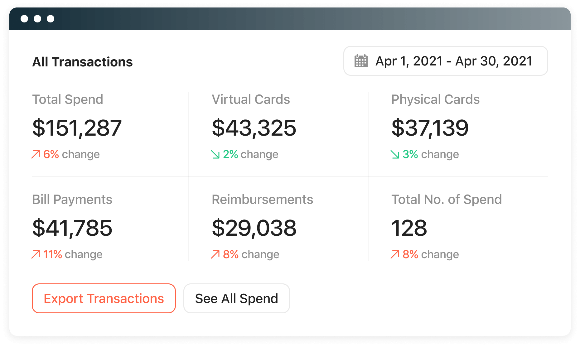 The transaction dashboard shows total spend as well as pending and declined transactions.