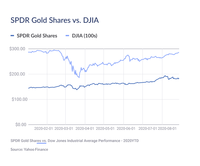 Graphic comparing Gold share ETfs with dow jones industrial average