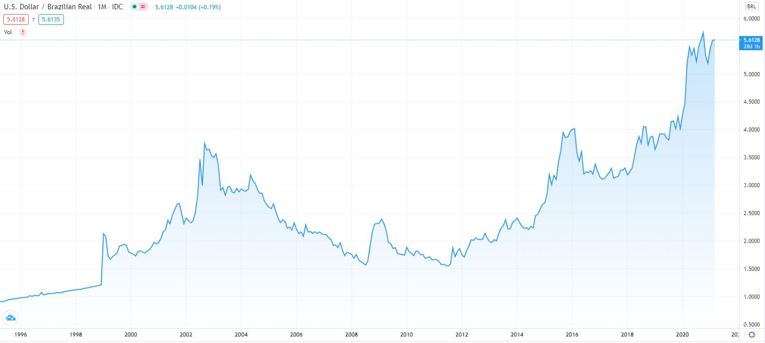 Gráfico USD/BRL (Jan 1995 - Mar 2021) - Fonte: TradingView