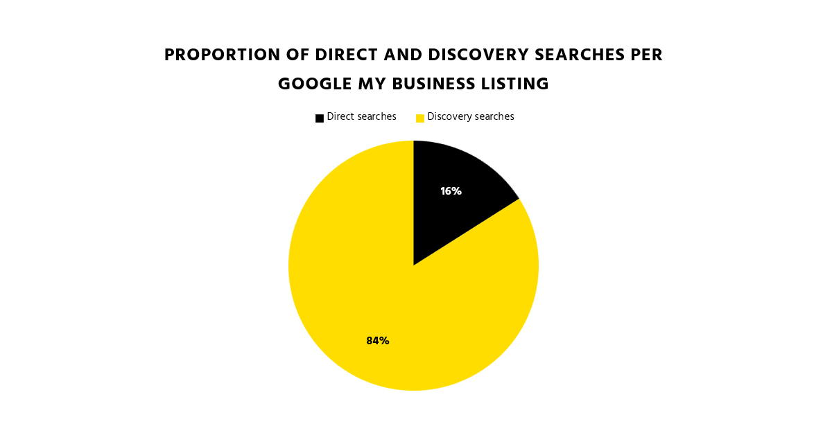 Graph showing the proportion of direct and discovery searches per Google My Business listing