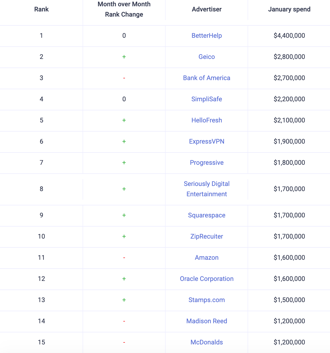 Top 15 companies who spent the most on podcast advertising in January 2021