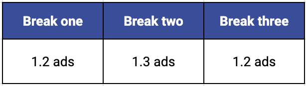 table showing break one has 1.2 ads on average, break two has 1.3 ads on average, and break three has 1.2 ads on average