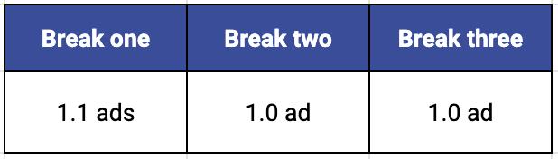 Table displaying break one has 1.1 ads on average, break two has 1 ad on average, and break three has 1 ad on average