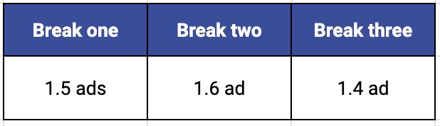 table displaying break one has 1.5 ads on average, break two has 1.6 ads on average, and break three has 1.4 ads on average