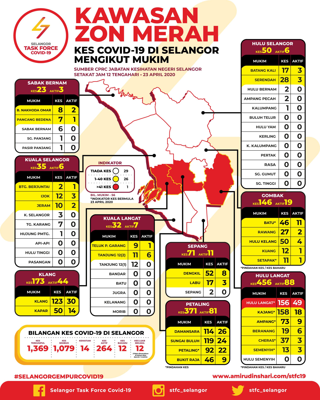 Kes Covid 19 Di Kawasan Zon Merah Selangor Bertarikh 23 April 2020 Media