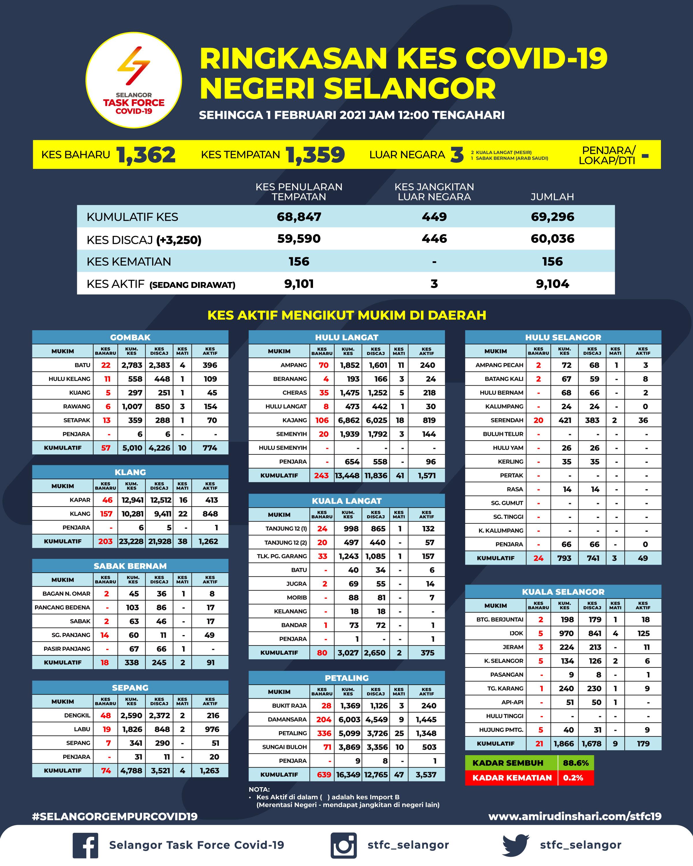 Ringkasan Kes Covid 19 Di Selangor Bertarikh 1 Februari 2021 Media