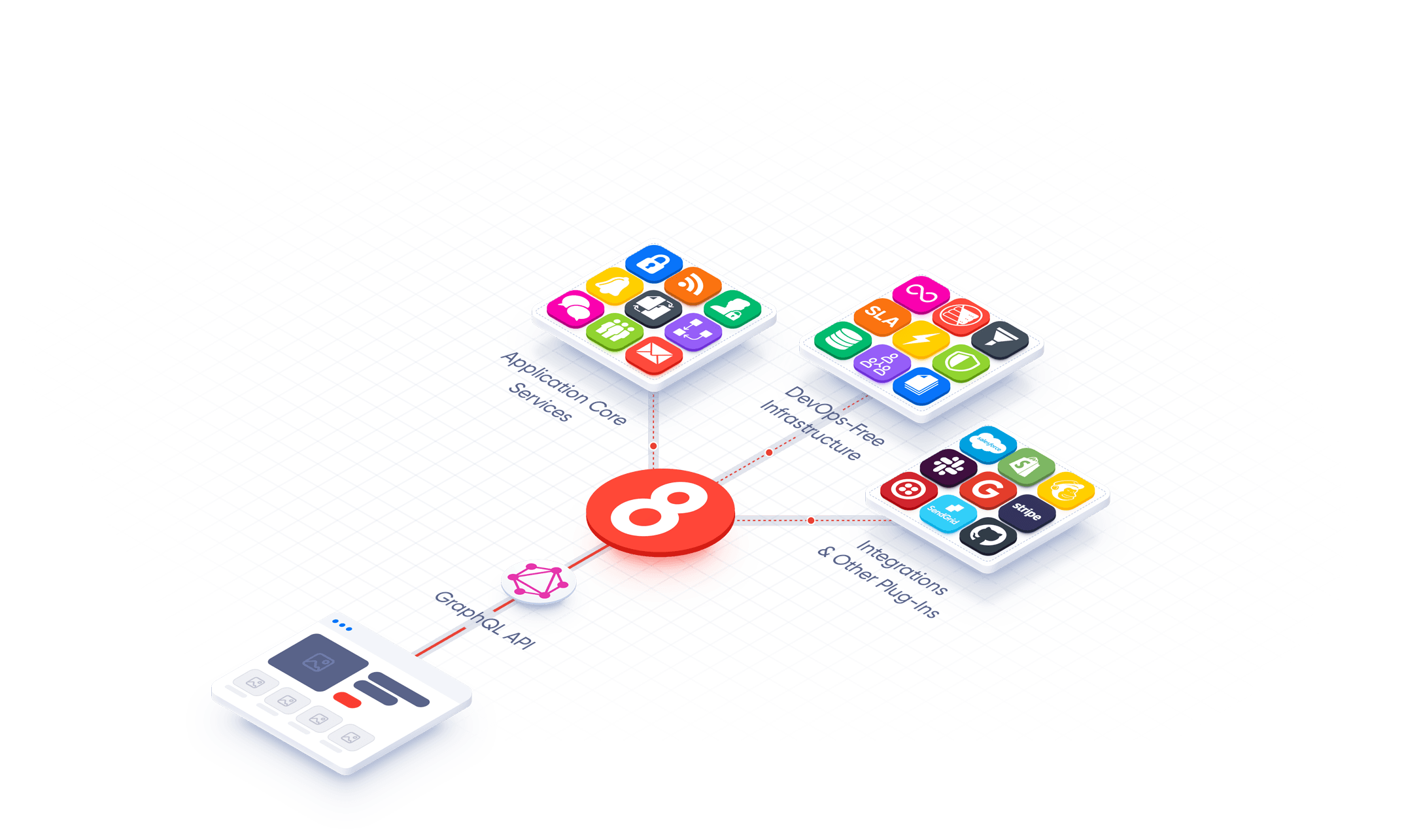 8base illustration that shows 3 platforms with icons representing application core services, DevOps-Free Infrastructure, Integrations & Plugins; all connected to a user interface through a graphql API.