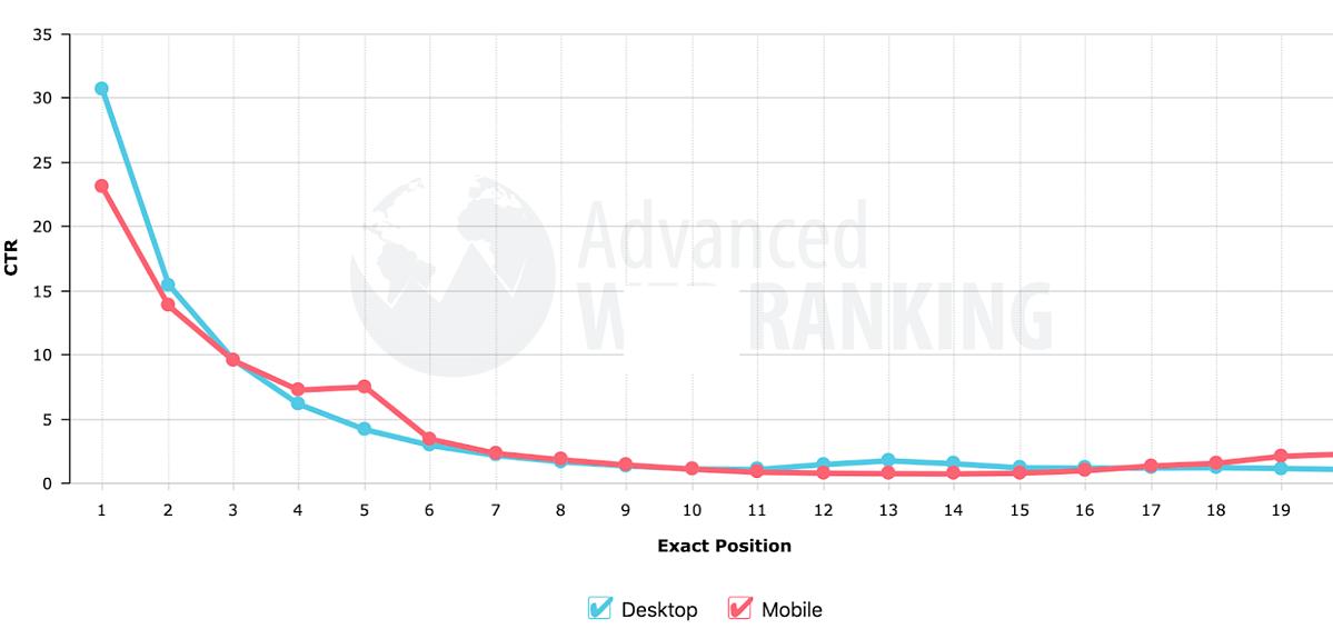 advanced web ranking ctr