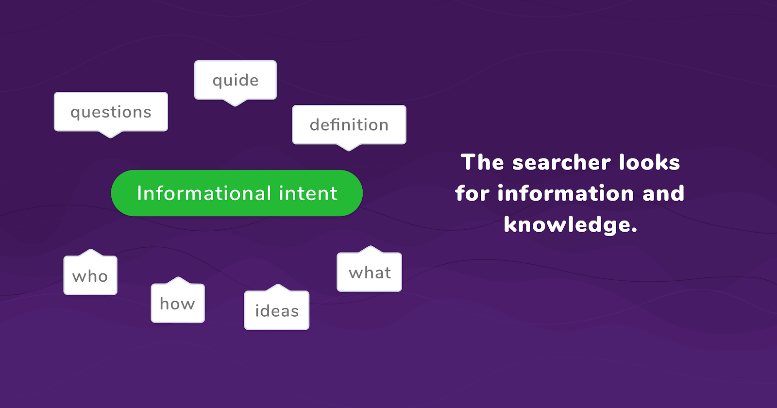 informational search intent