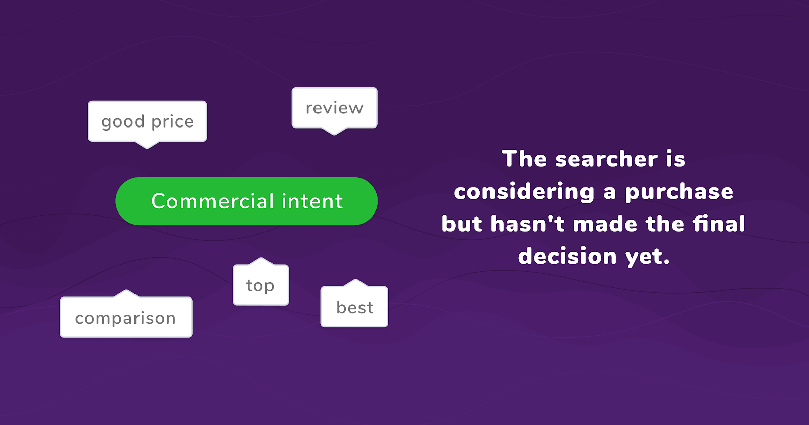 commercial search intent