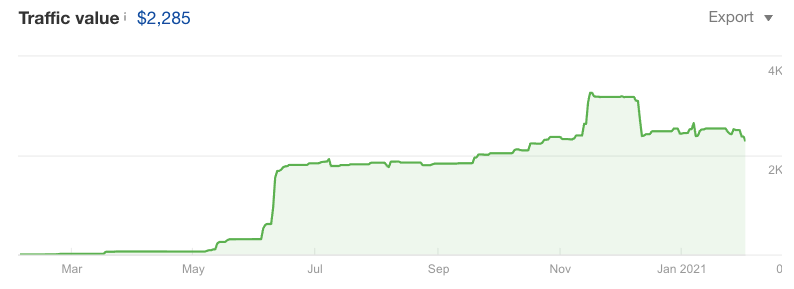 The growth of traffic value in the past 10 months from $0 to almost $3k