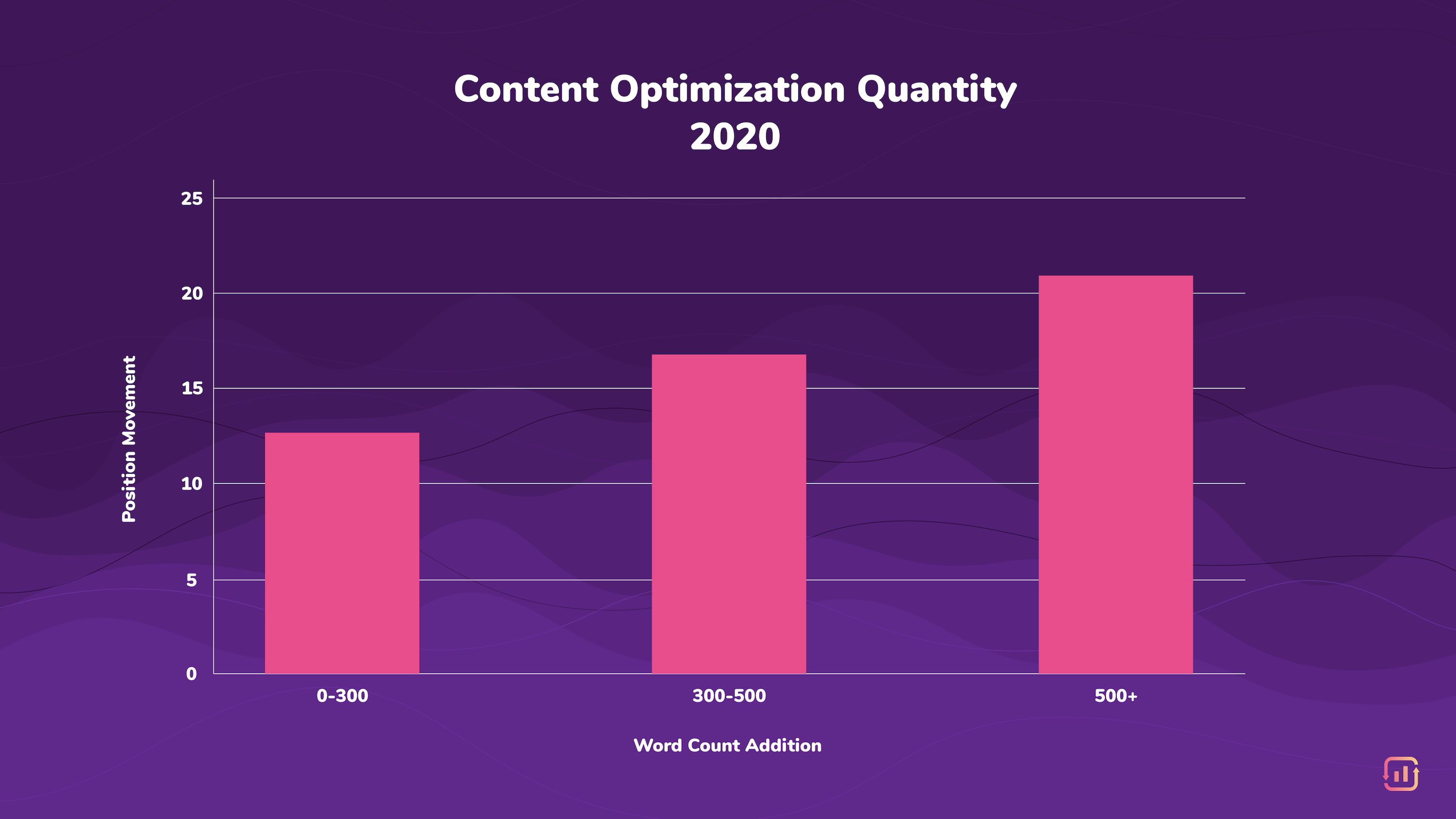 content optimization quantity