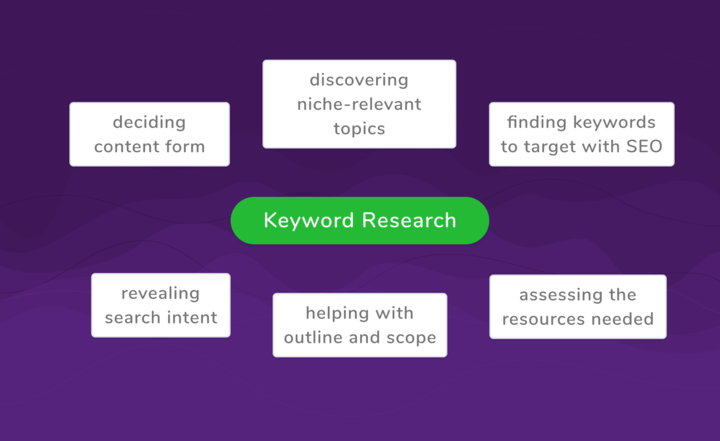 the use cases of keyword research