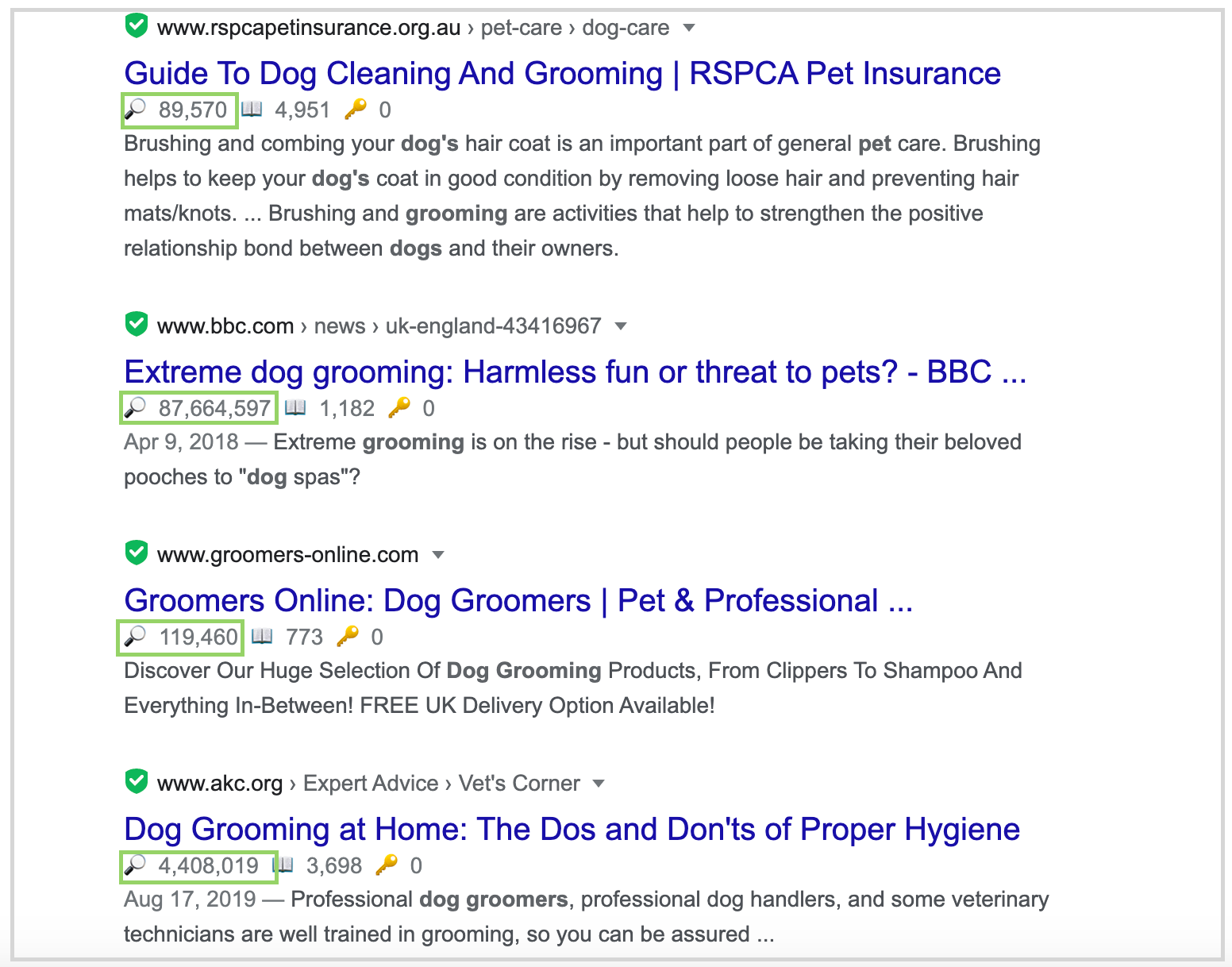 average domain traffic for pages ranking for the dog grooming scissors keyword