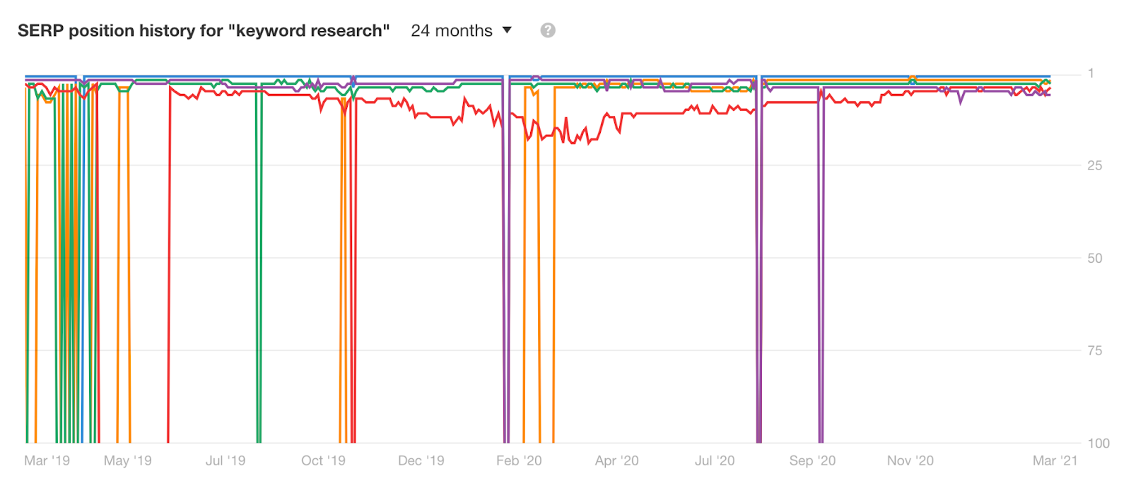 serp position history in ahrefs for keyword research query