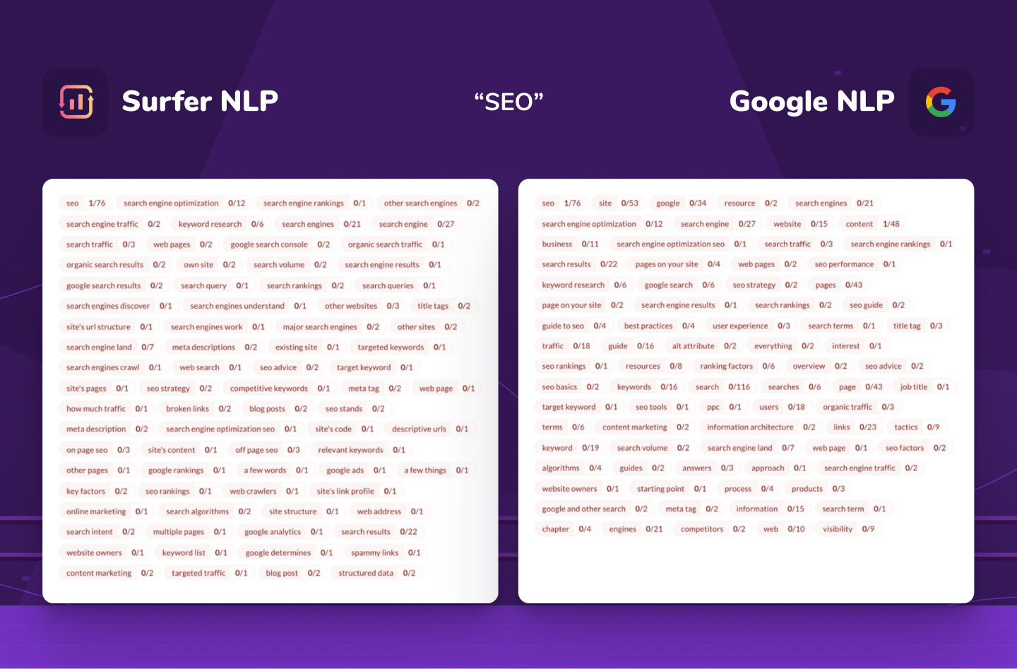 """comparison of Surfer NLP and Google NLP for """"SEO"""" keyword"""