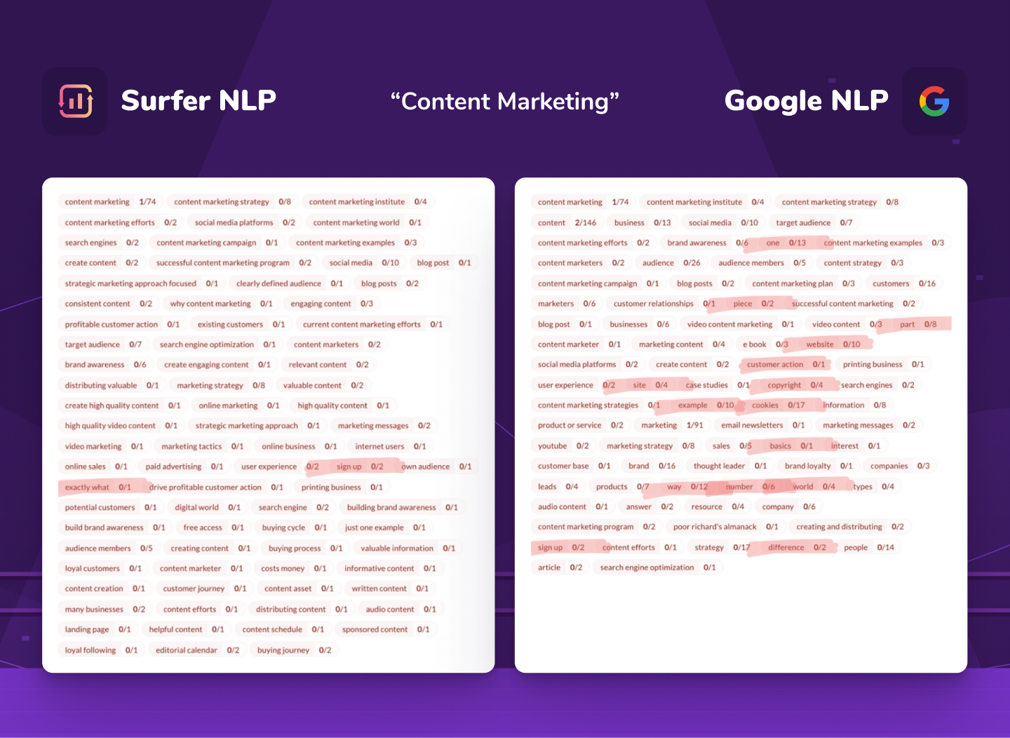 """comparison of Surfer NLP and Google NLP for """"content marketing"""" keyword"""