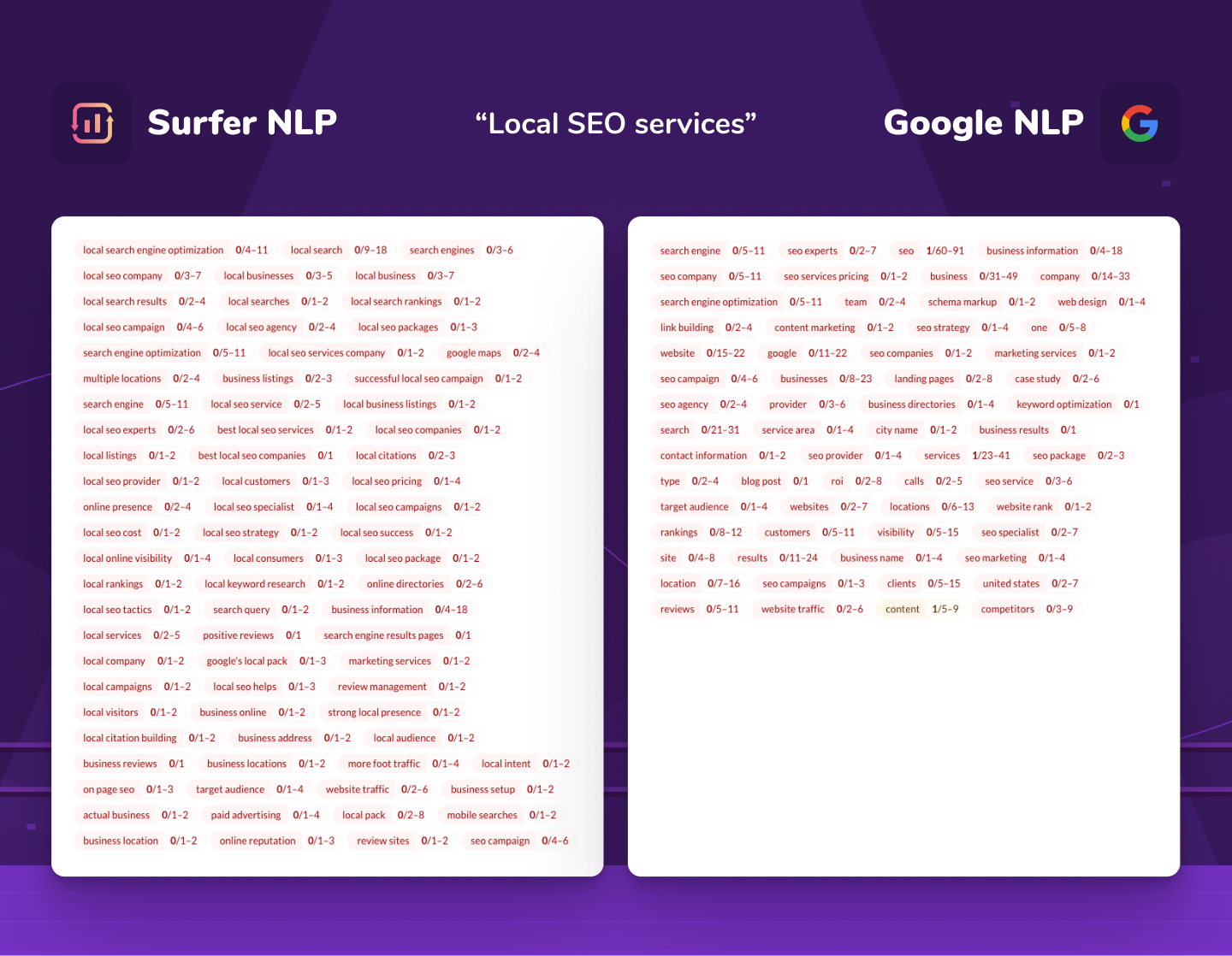 """comparison of Surfer NLP and Google NLP for """"local SEO services"""" keyword"""