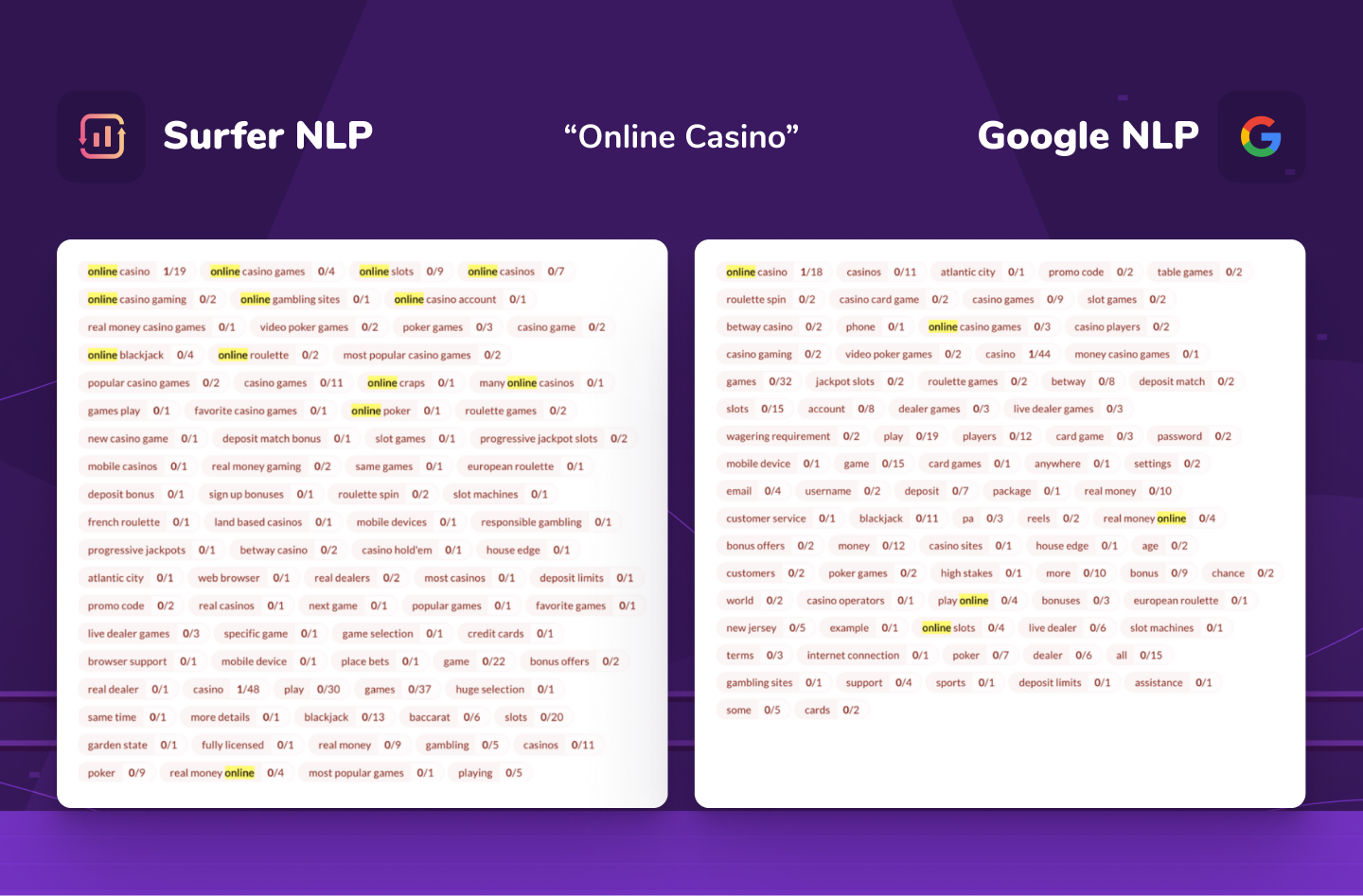 """comparison of Surfer NLP and Google NLP for """"online casino"""" keyword"""